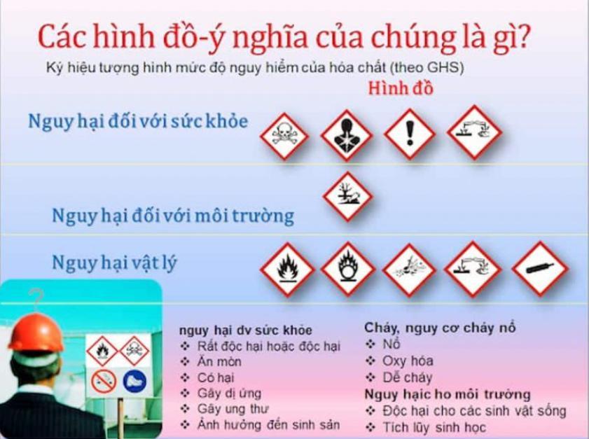 biểu tượng cảnh báo hóa chất độc hại đến sức khỏe và thể chất