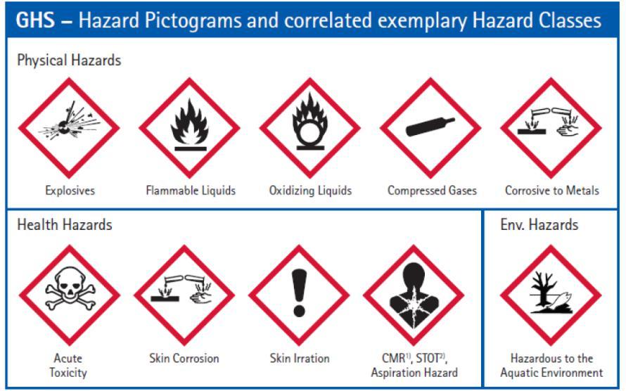 Ký hiệu và biểu tượng cảnh báo nguy hiểm